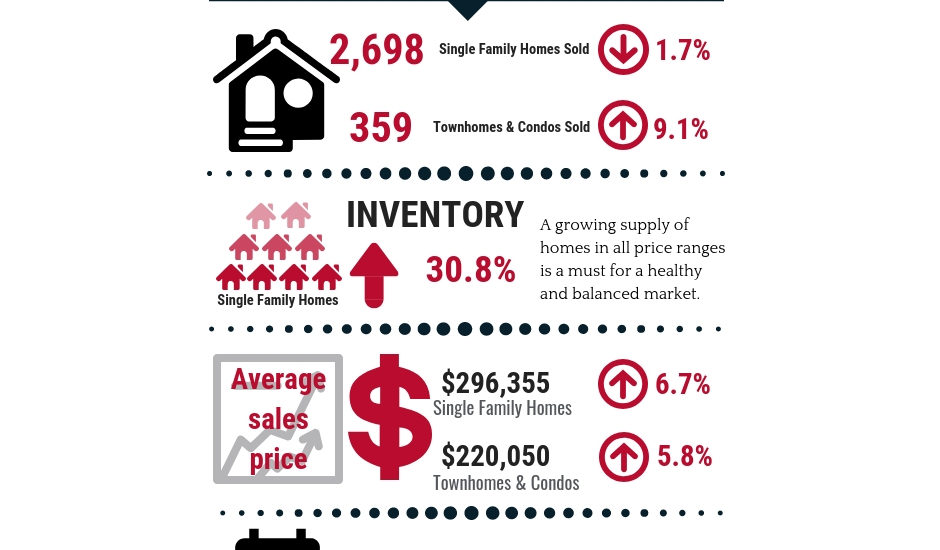 Inventory Up! Home Prices Up Too!