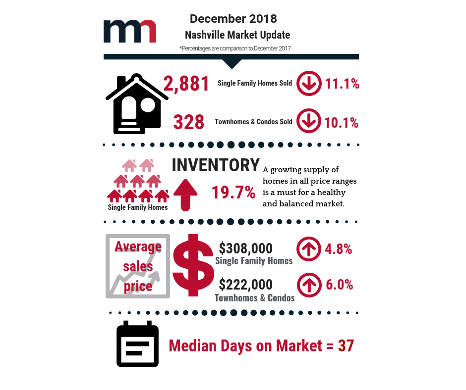 Median Sales Price Continues to Climb