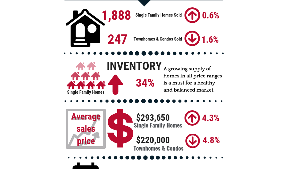 January 2019  Real Estate Update
